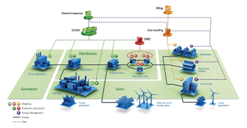 The Eaton Smart Grid network
