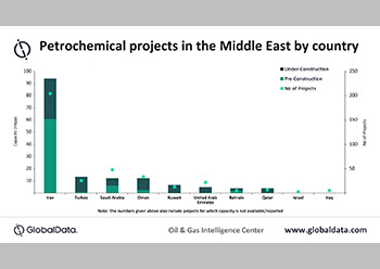 Petrochemical projects in the Middle East by country